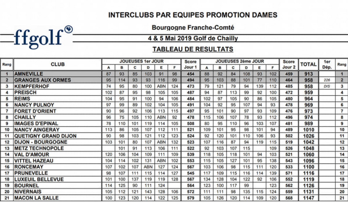 Resultats promo femmes chailly